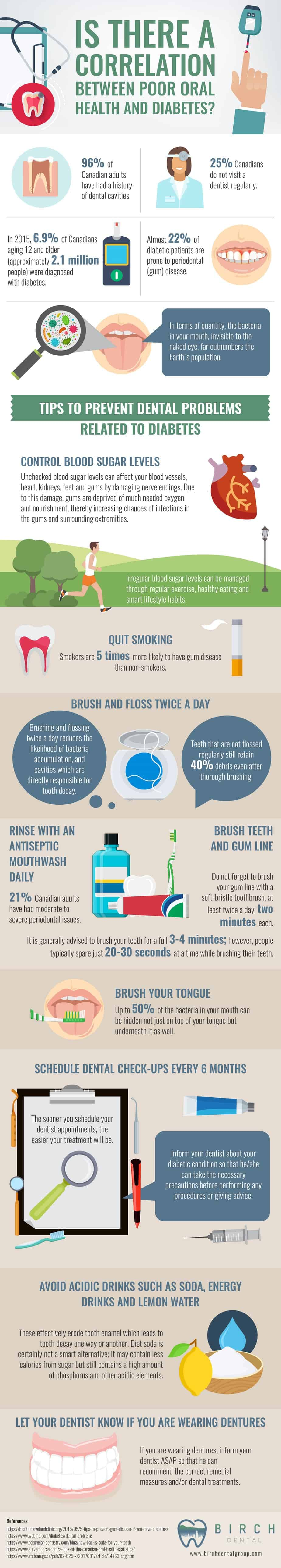 Correlation Between Oral Health & Diabetes